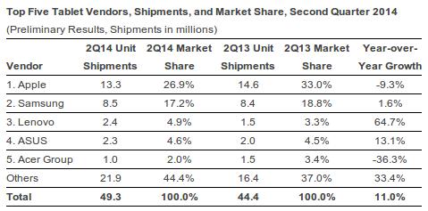 Tablet Marktanteil Q2 2014