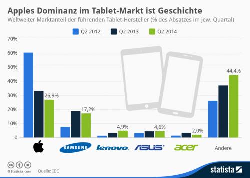 Tablet Verkaeufe Grafik zweites Quartal
