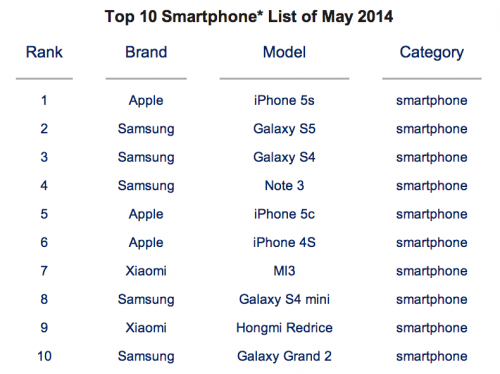 Top 10 Smartphones Jul2014
