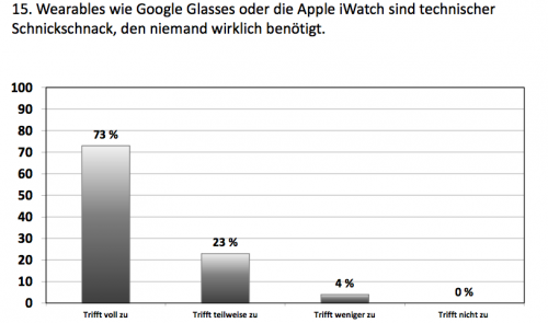 Wearables Interesse Studie