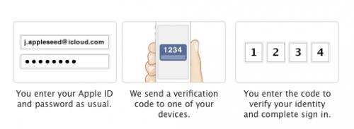 Zwei Stufen Anmeldung Apple ID