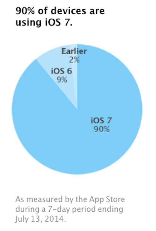 iOS 7 Nutzung