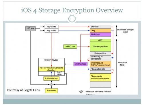 iOS Sicherheit Vortrag2014 Bild1