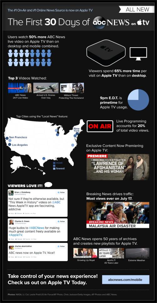ABC News Apple TV Zahlen