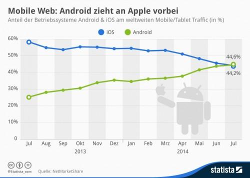 Android iOS Webnutzung Jul14