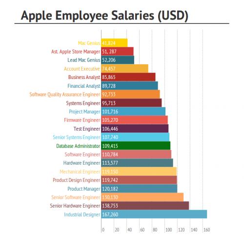Apple Mitarbeiter Einkommen