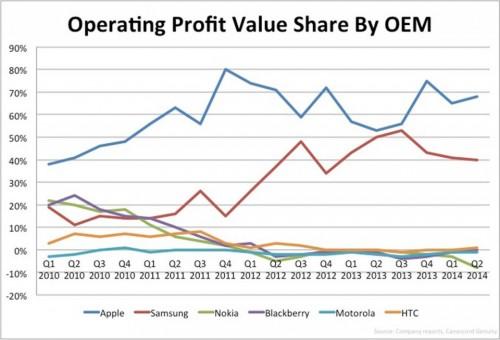 Apple Samsung Smartphone Gewinne