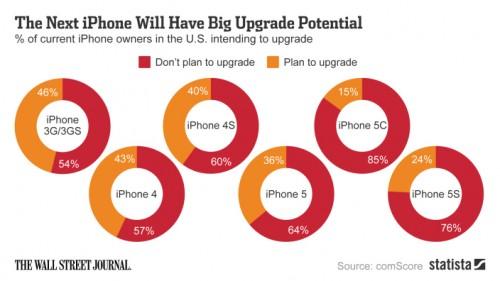 iPhone 5 auf 6 Upgrade user