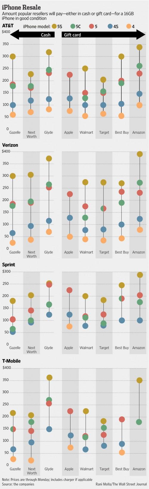 iPhone Wiederverkauf Infografik