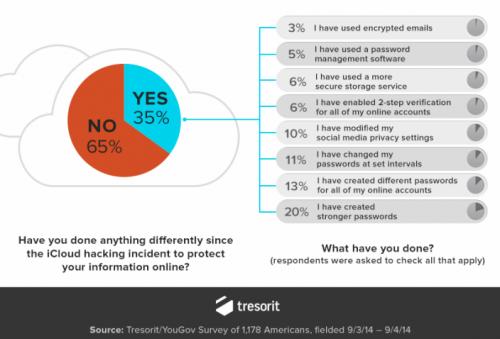 Sicherheit Internet iCloud Hack
