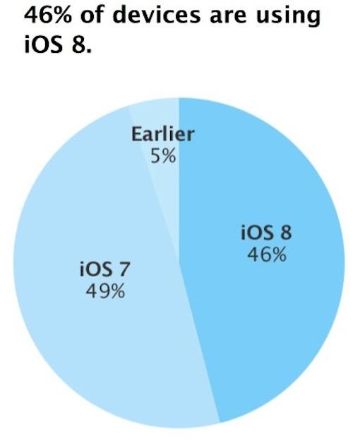 iOS 8 Adaption apple.com