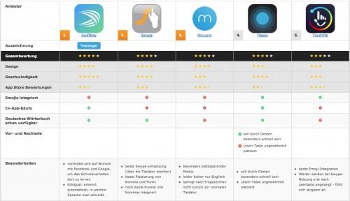 iOS 8 Tastatur App Vergleich vergleich.org