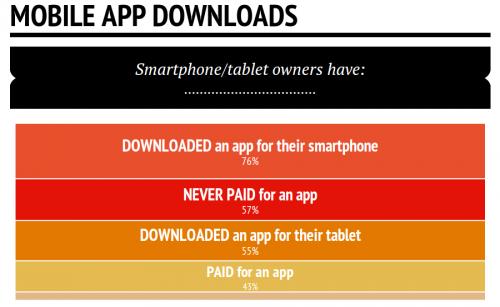 App Zahlen Download Statistik Okt14 1