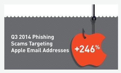 Apple Phising Q3 2014