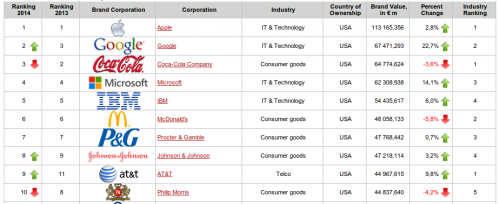 Apple wertvollste Firma2014