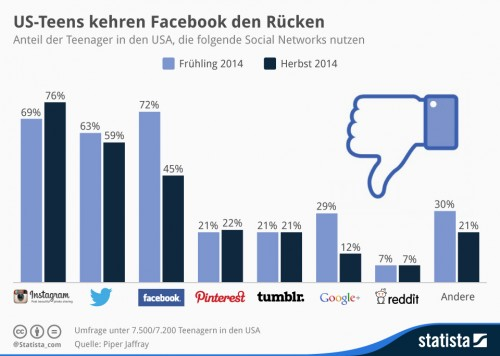 Facebook und Social Media US