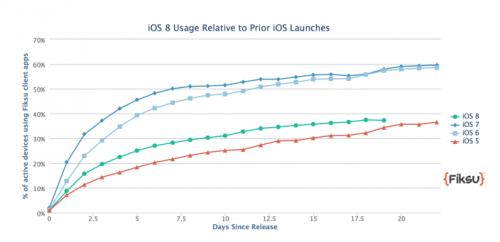 Fiksu iOS 8 Vergleich
