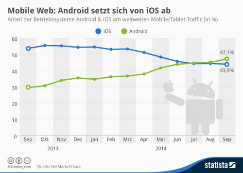 Webtraffic Android iOS September