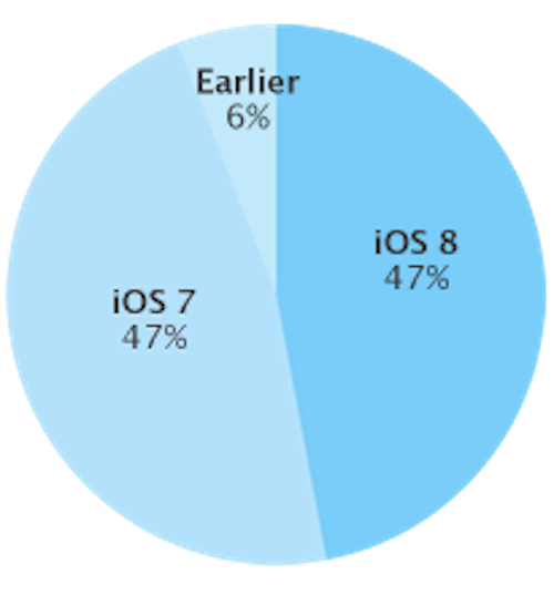 iOS 8 Adaption Apple Dev