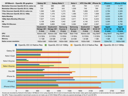 iphone_s4note_benchmarks