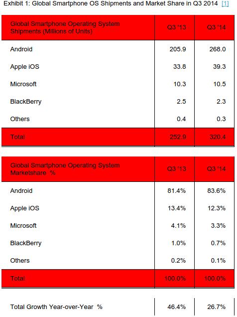 Android iOS Marktanteil Q3 14