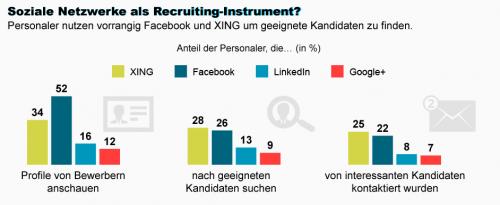 Studie Soziale Netzwerke Arbeitgeber
