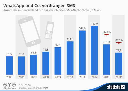 WhatsApp SMS Umsatz Grafik