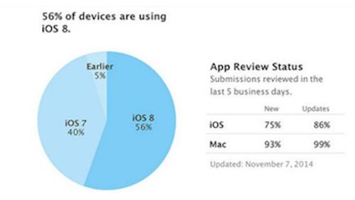 iOS 8 Verbreitung 12 11 14