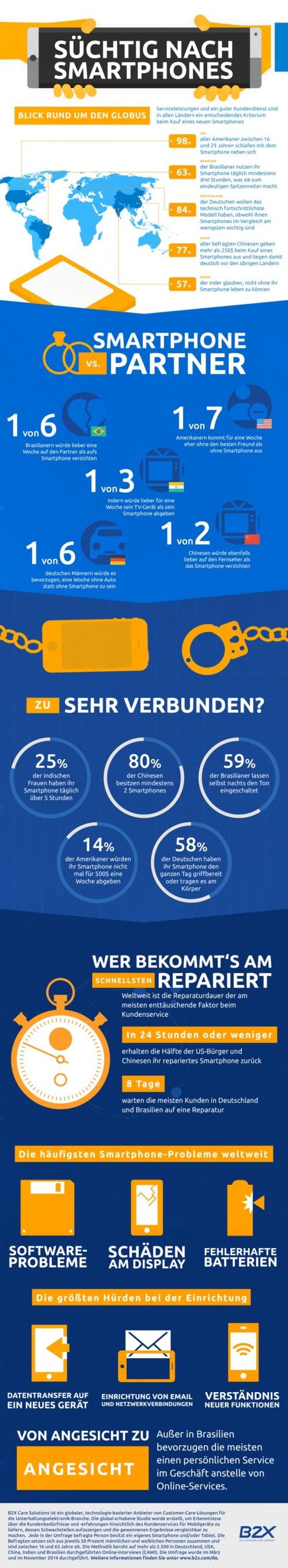 Smartphone Nutzungsgewohnheiten Studie Dez14