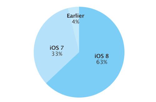 iOS 8 Verbreitung 8 12 2014