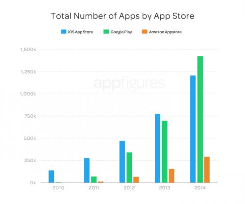 App Store Google Play Vergleich 2014