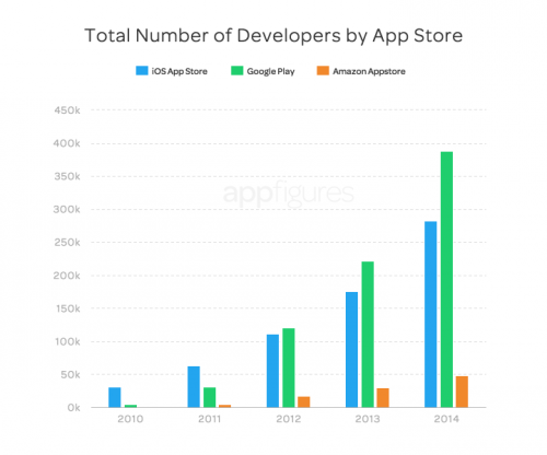 Apple App Store Google Play Vergleich 2014 2
