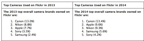 Flickr iPhone Kamera 2014