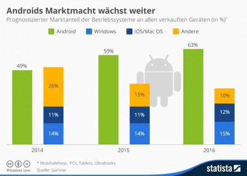 Marktanteil Android bis 2016