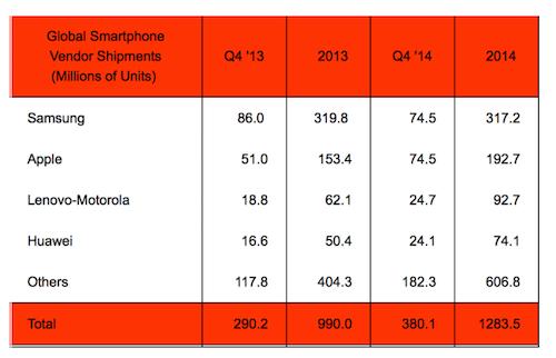 Smartphone Hersteller