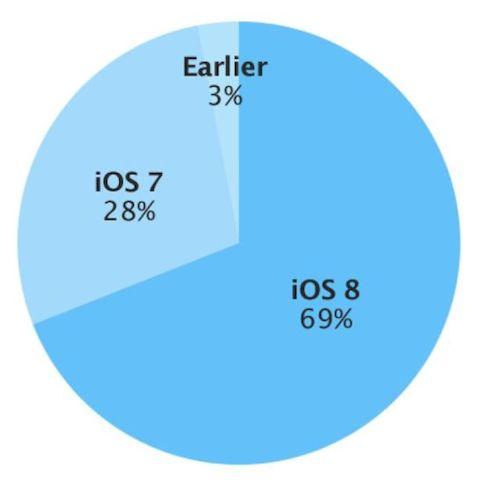 iOS 8 Verbreitung 21 01 2014