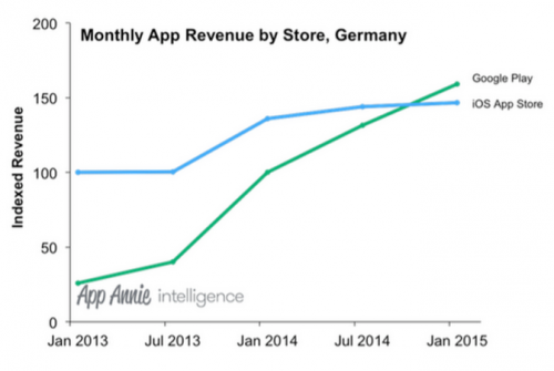App Store Google Play Store Umsatz Feb15