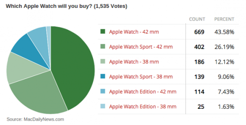 Apple Watch Groesse Umfrage