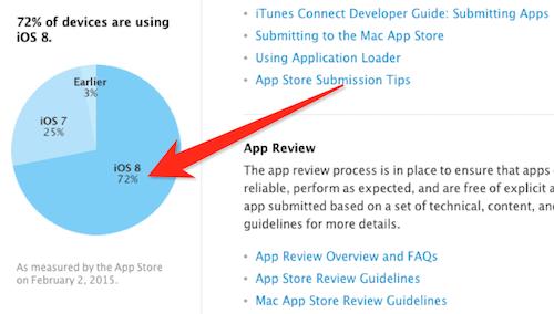 iOS 8 Verbreitung 03 02 2015