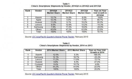 iPhone Wachstum China Feb15
