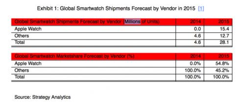 Apple Watch Marktanteil Vorschau 2015