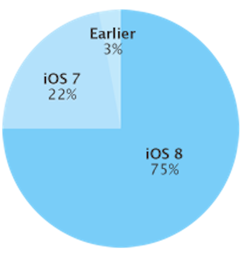 Apple iOS 8 Statistik