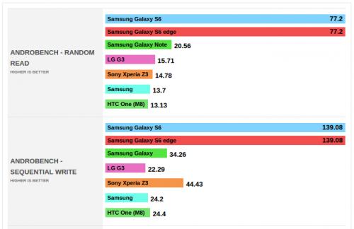 Samsung Galaxy S6 Speicher Performance