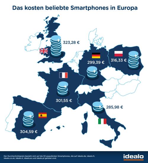 Smartphones Durchschnittspreis Mar15