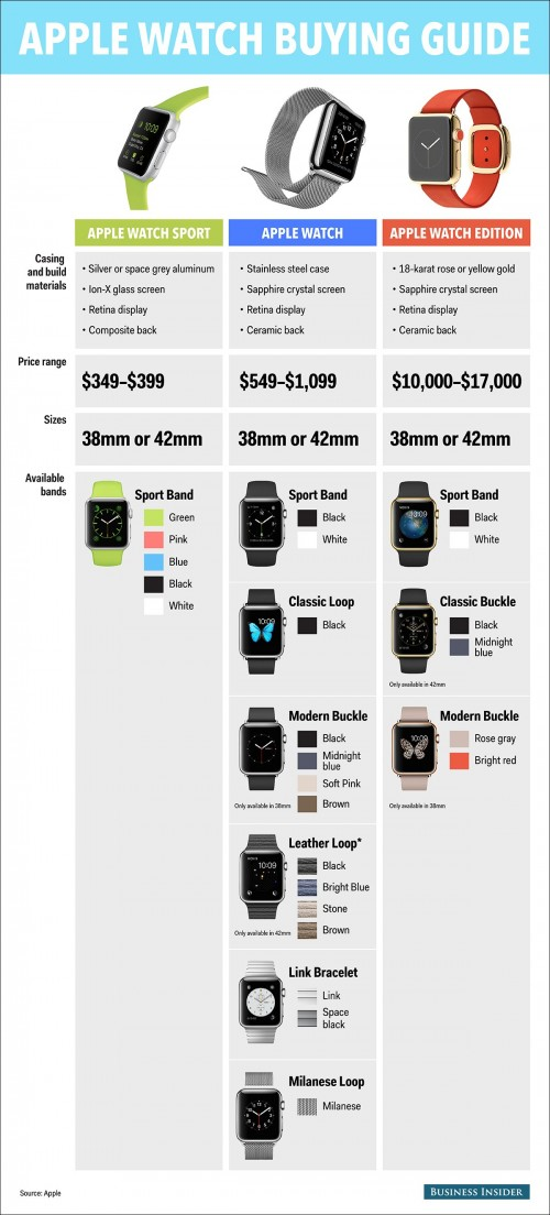 Apple Watch Kombinationen Grafik
