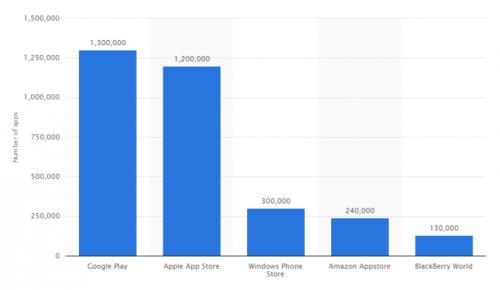 Google Play App Store Vergleich Apr15 1