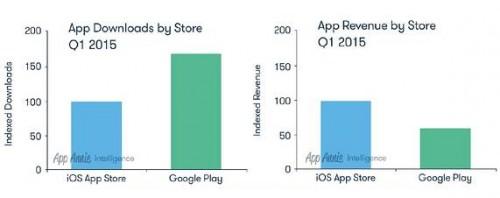 Google Play App Store Vergleich Apr15 2