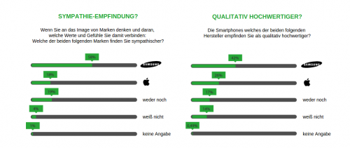Samsung Apple Umfrage Apr15 1