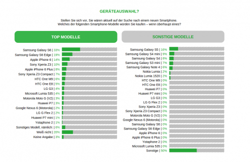 Samsung Apple Umfrage Apr15 2