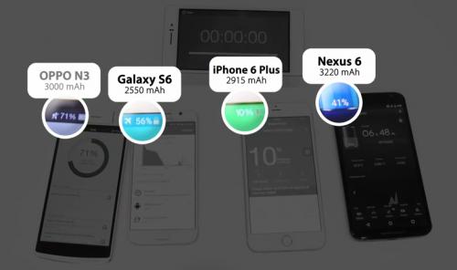 Smartphones laden Vergleich